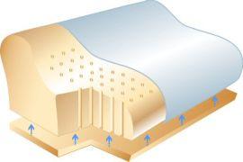 Ортопедические подушки Sissel и Tempur®