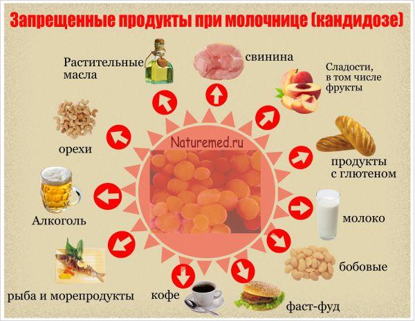 Продукты, запрещенные при молочнице (кандидозе)
