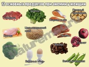 Топ-12 продуктов при анемии для женщин (железодефицитной)