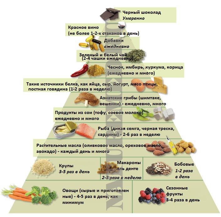 Пирамида противовоспалительных продуктов питания