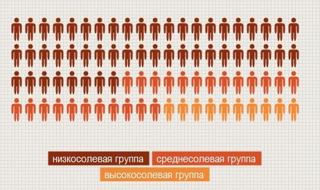 Смертность людей в зависимости от количества употребляемой ими соли