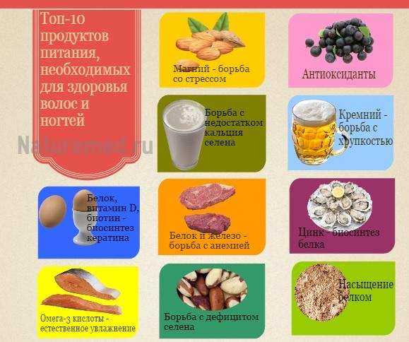 Топ-10 продуктов, полезных для волос и ногтей